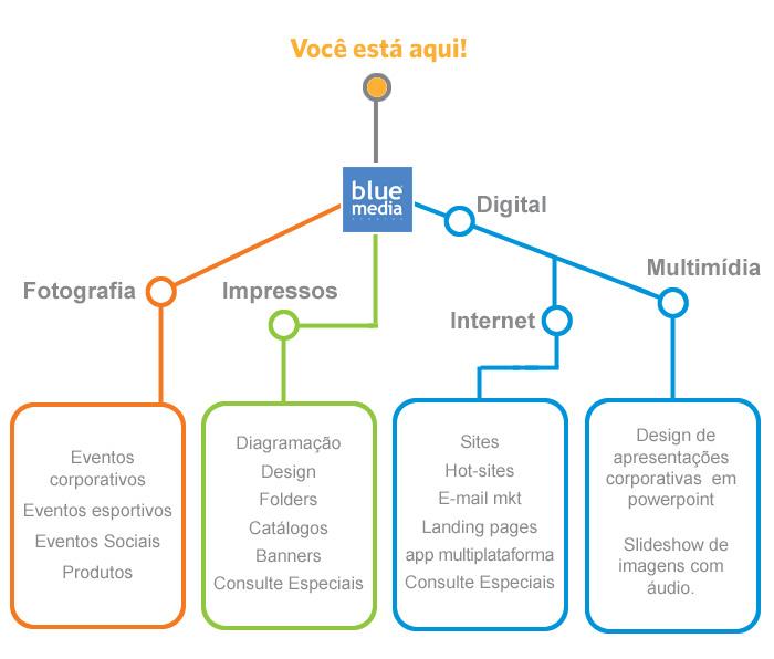 servicos blue portugues